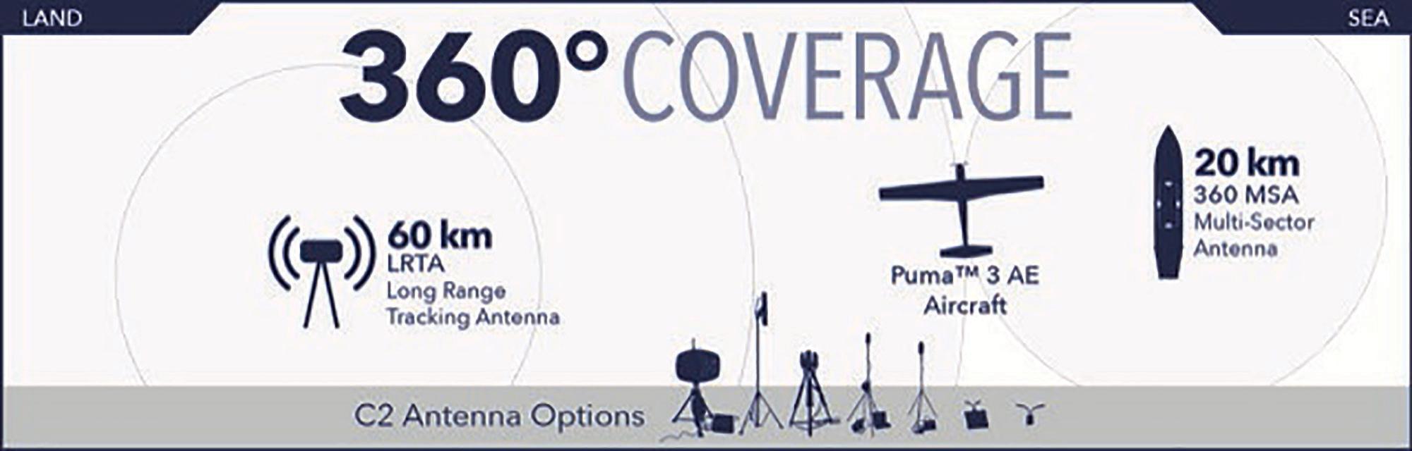 AeroVironment New 360 Multi-Sector Antenna Expands Puma AE UAS