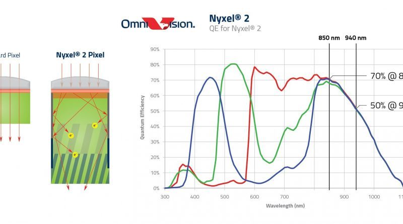 OmniVision Unveils Nyxel® 2 Technology, Extends Lead in No-Light, Near-Infrared CMOS Image Sensing Performance for Machine and Night Vision